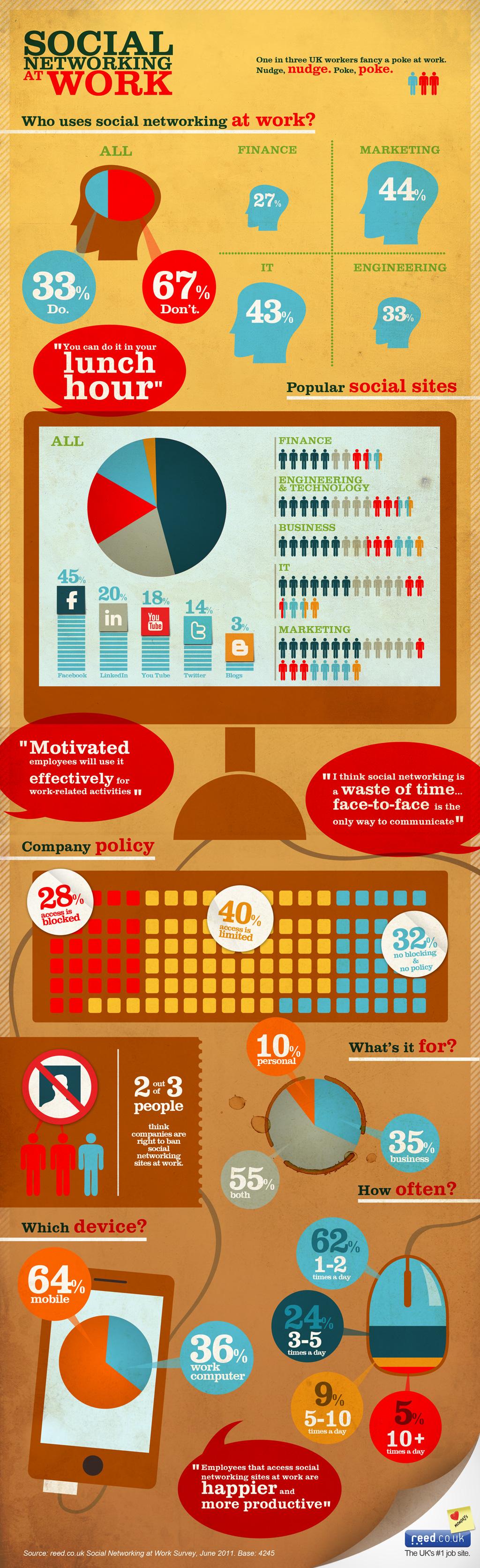 Infografika Sociální média v práci od Reed.co.uk