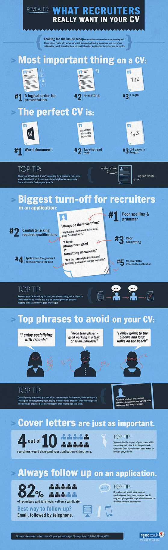 Revealed: What recruiters really want in your CV