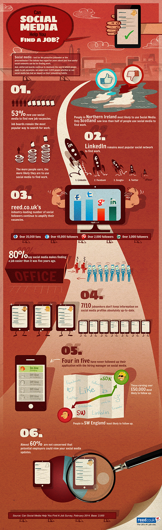 INFOGRAPHIC: How jobseekers use social networks to find work